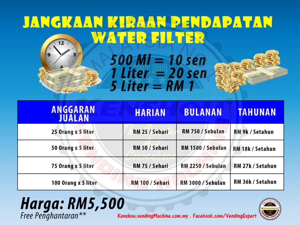 anggran harga water filter-01